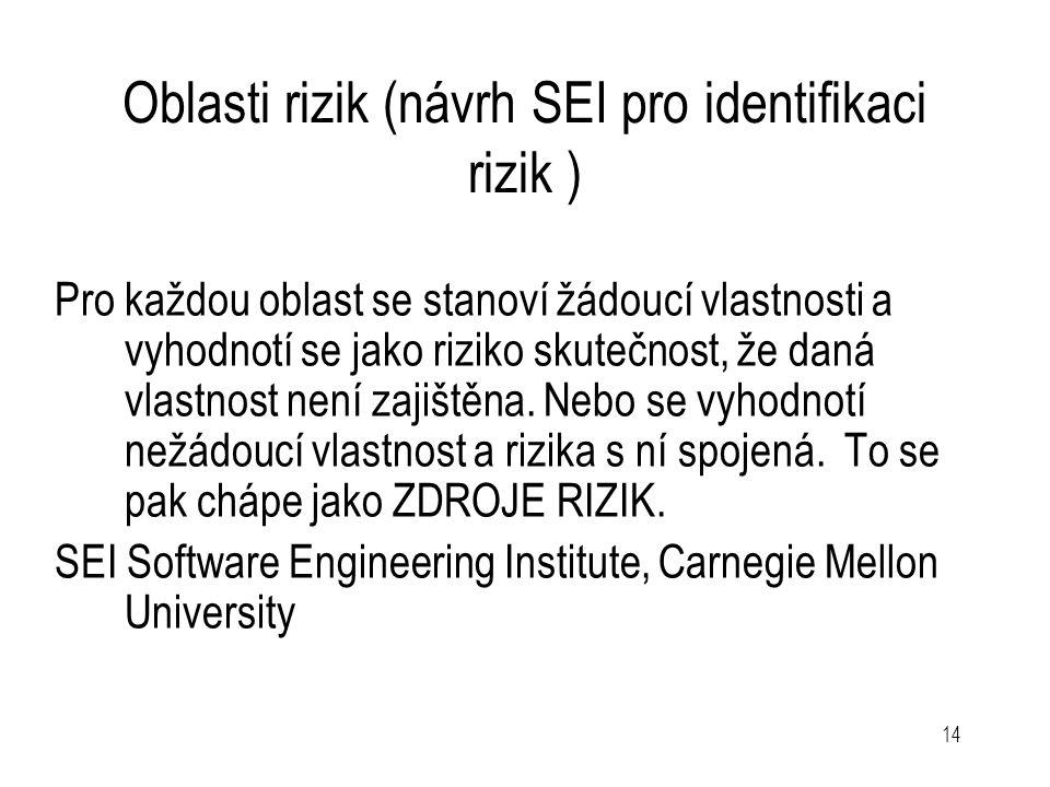 14 Oblasti rizik (návrh SEI pro identifikaci rizik ) Pro každou oblast se stanoví žádoucí vlastnosti a vyhodnotí se jako riziko skutečnost, že daná vl