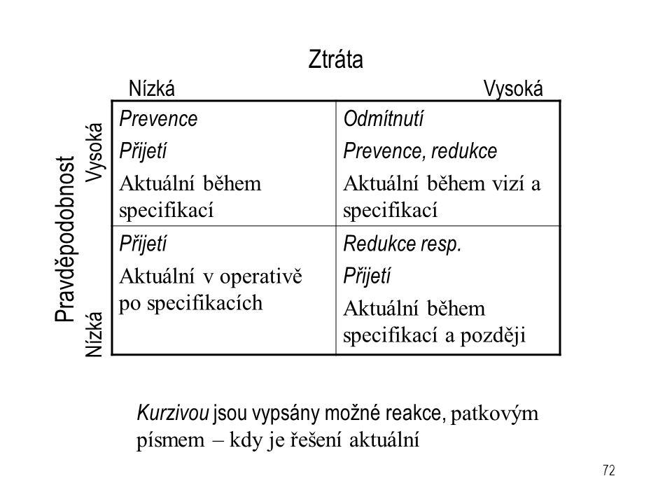 72 Prevence Přijetí Aktuální během specifikací Odmítnutí Prevence, redukce Aktuální během vizí a specifikací Přijetí Aktuální v operativě po specifika