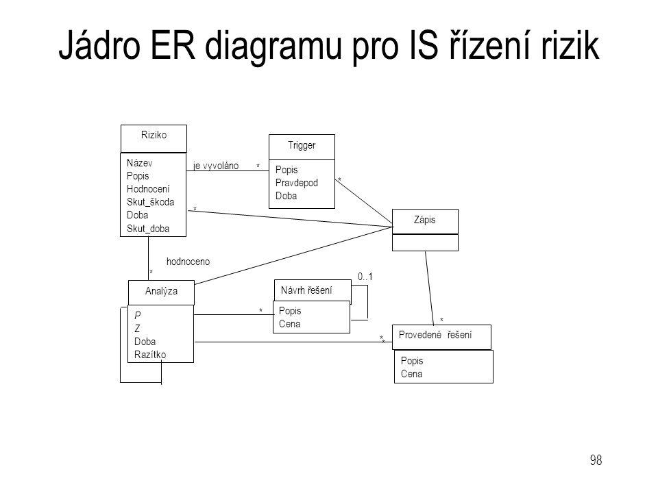 98 Jádro ER diagramu pro IS řízení rizik * * * * * 0..1 Riziko Název Popis Hodnocení Skut_škoda Doba Skut_doba Trigger Popis Pravdepod Doba Analýza P