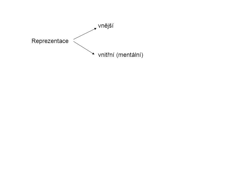 Reprezentace vnější vnitřní (mentální)