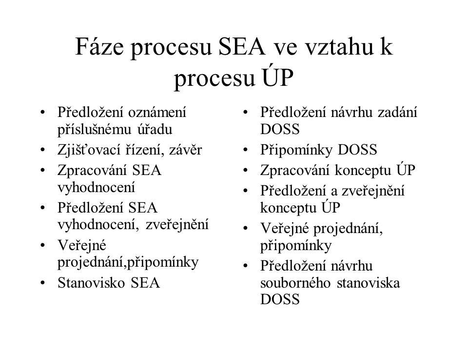 Fáze procesu SEA ve vztahu k procesu ÚP Předložení oznámení příslušnému úřadu Zjišťovací řízení, závěr Zpracování SEA vyhodnocení Předložení SEA vyhodnocení, zveřejnění Veřejné projednání,připomínky Stanovisko SEA Předložení návrhu zadání DOSS Připomínky DOSS Zpracování konceptu ÚP Předložení a zveřejnění konceptu ÚP Veřejné projednání, připomínky Předložení návrhu souborného stanoviska DOSS