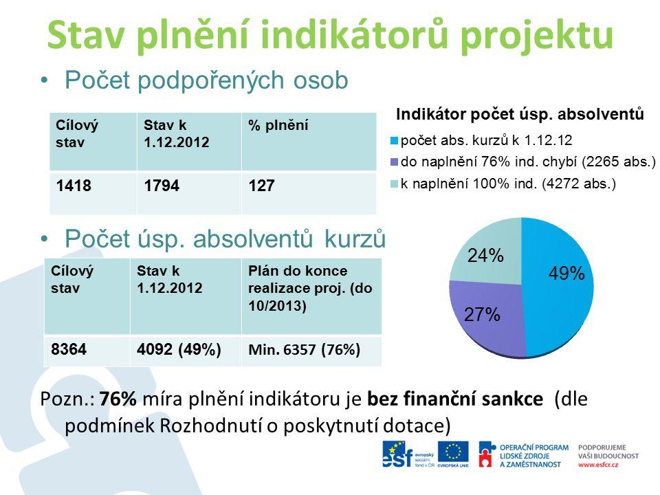 Stav plnění indikátorů projektu Počet podpořených osob Počet úsp. absolventů kurzů Pozn.: 76% míra plnění indikátoru je bez finanční sankce (dle podmí