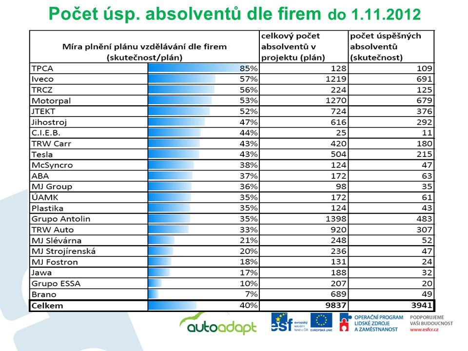 Počet úsp. absolventů dle firem do 1.11.2012