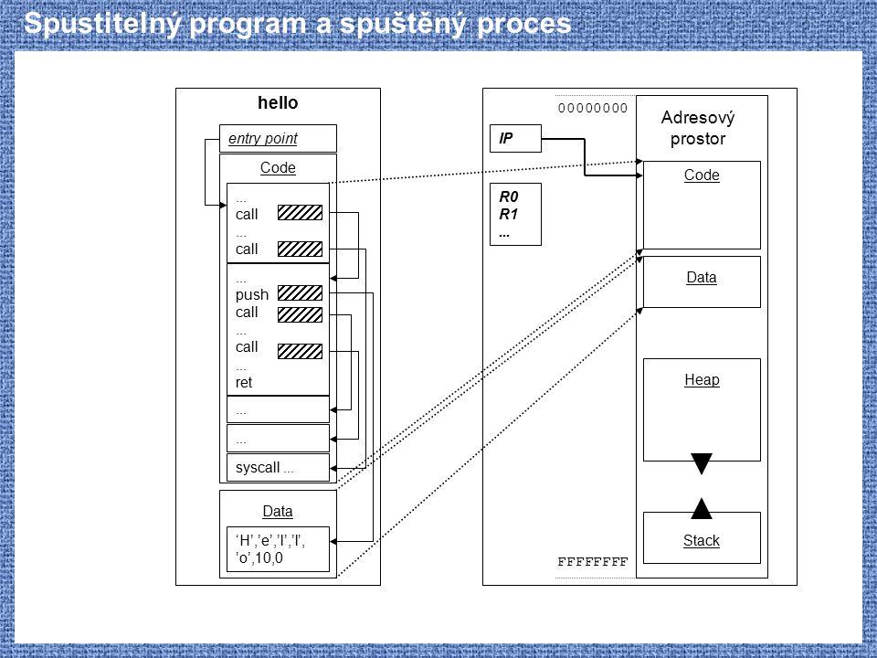 Spustitelný program a spuštěný proces... push call... call... ret 'H','e','l','l', 'o',10,0 hello... call... call entry point... syscall... Code Data
