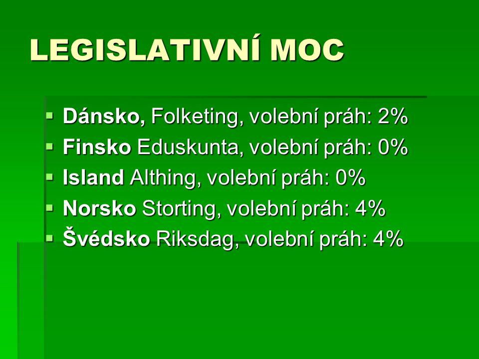 LEGISLATIVNÍ MOC  Dánsko, Folketing, volební práh: 2%  Finsko Eduskunta, volební práh: 0%  Island Althing, volební práh: 0%  Norsko Storting, vole