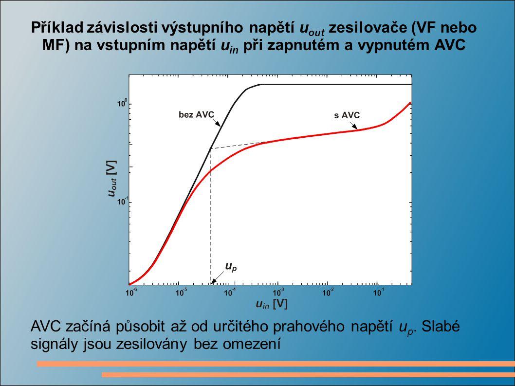 Příklad závislosti výstupního napětí u out zesilovače (VF nebo MF) na vstupním napětí u in při zapnutém a vypnutém AVC AVC začíná působit až od určité
