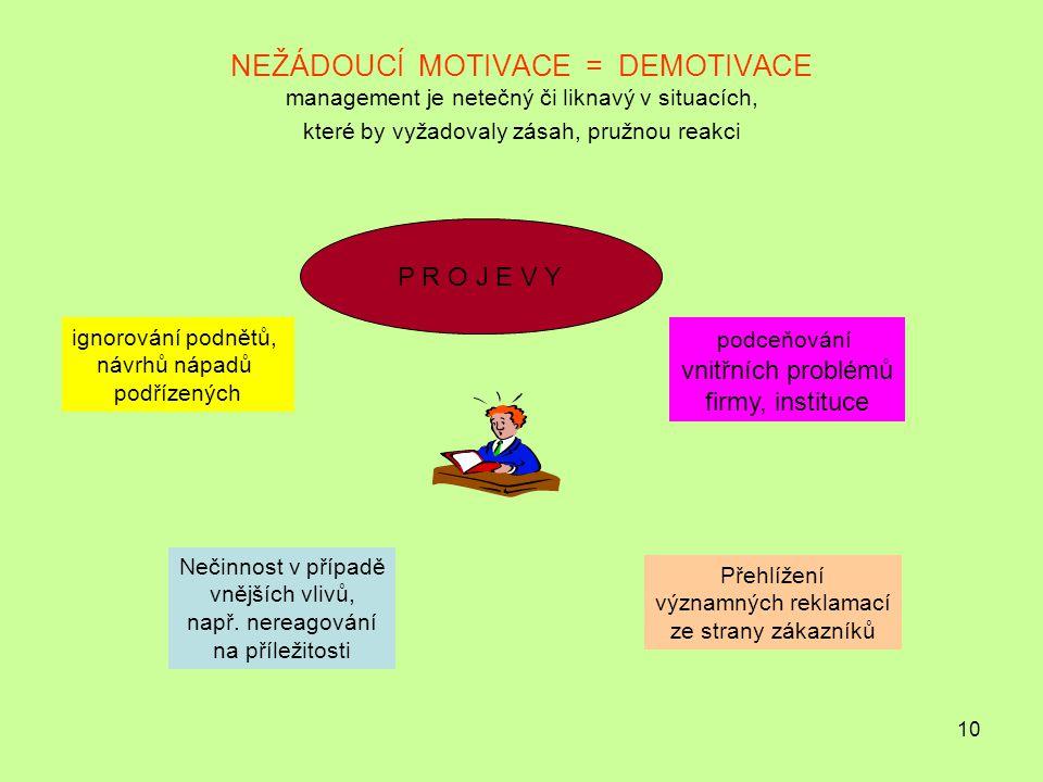 10 NEŽÁDOUCÍ MOTIVACE = DEMOTIVACE management je netečný či liknavý v situacích, které by vyžadovaly zásah, pružnou reakci P R O J E V Y ignorování podnětů, návrhů nápadů podřízených Nečinnost v případě vnějších vlivů, např.