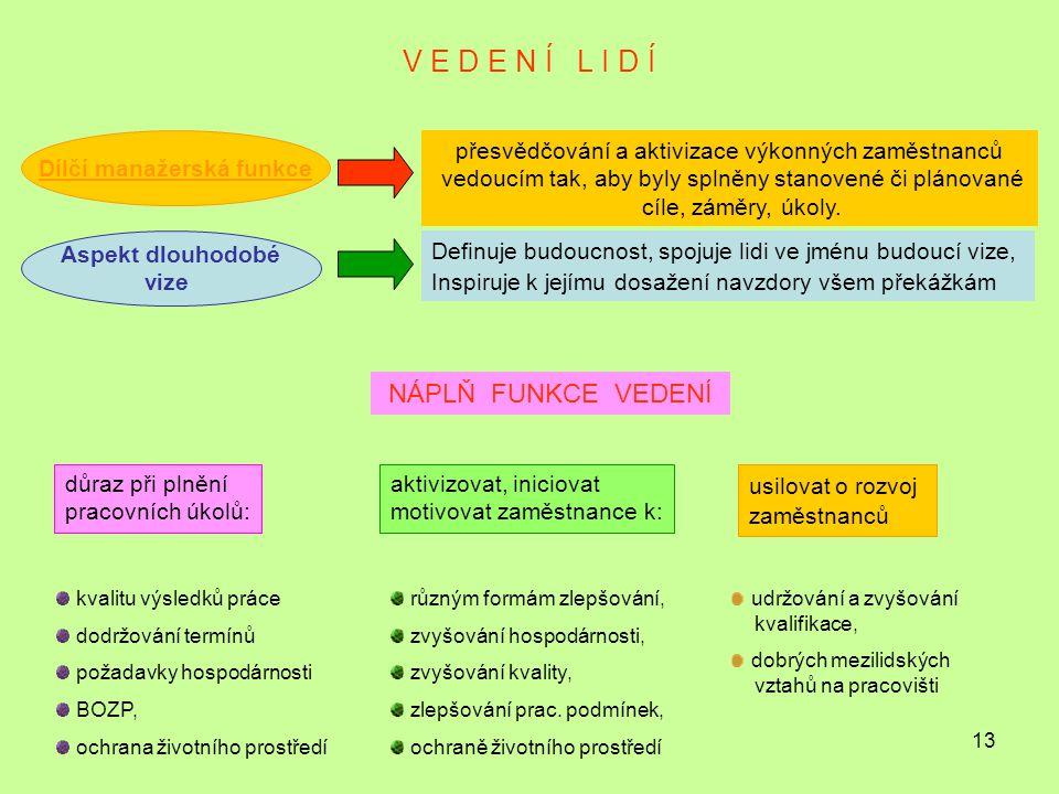 13 V E D E N Í L I D Í Dílčí manažerská funkce přesvědčování a aktivizace výkonných zaměstnanců vedoucím tak, aby byly splněny stanovené či plánované cíle, záměry, úkoly.