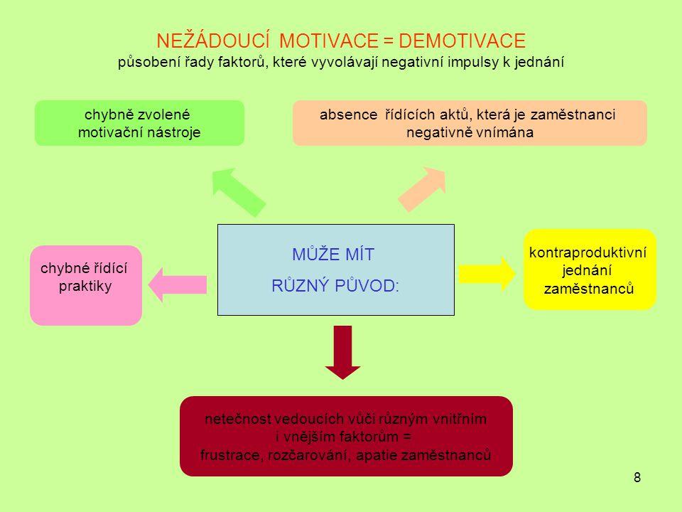 8 NEŽÁDOUCÍ MOTIVACE = DEMOTIVACE působení řady faktorů, které vyvolávají negativní impulsy k jednání MŮŽE MÍT RŮZNÝ PŮVOD: chybně zvolené motivační nástroje chybné řídící praktiky kontraproduktivní jednání zaměstnanců absence řídících aktů, která je zaměstnanci negativně vnímána netečnost vedoucích vůči různým vnitřním i vnějším faktorům = frustrace, rozčarování, apatie zaměstnanců