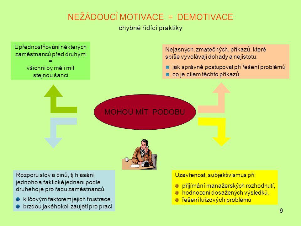 9 NEŽÁDOUCÍ MOTIVACE = DEMOTIVACE chybné řídící praktiky MOHOU MÍT PODOBU Uzavřenost, subjektivismus při: přijímání manažerských rozhodnutí, hodnocení dosažených výsledků, řešení krizových problémů Upřednostňování některých zaměstnanců před druhými = všichni by měli mít stejnou šanci Nejasných, zmatečných, příkazů, které spíše vyvolávají dohady a nejistotu: jak správně postupovat při řešení problémů co je cílem těchto příkazů Rozporu slov a činů, tj hlásání jednoho a faktické jednání podle druhého je pro řadu zaměstnanců klíčovým faktorem jejich frustrace, brzdou jakéhokoli zaujetí pro práci