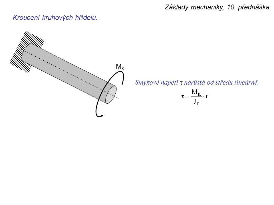 Základy mechaniky, 10. přednáška Kroucení kruhových hřídelů. MkMk Smykové napětí  narůstá od středu lineárně.