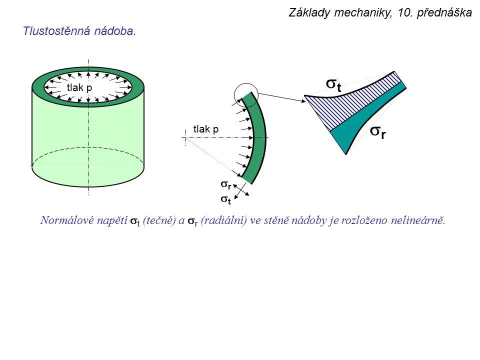 Základy mechaniky, 10. přednáška tlak p rr tt Tlustostěnná nádoba. Normálové napětí  t (tečné) a  r (radiální) ve stěně nádoby je rozloženo neli