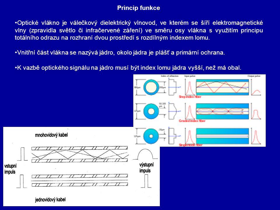 Princip funkce Optické vlákno je válečkový dielektrický vlnovod, ve kterém se šíří elektromagnetické vlny (zpravidla světlo či infračervené záření) ve