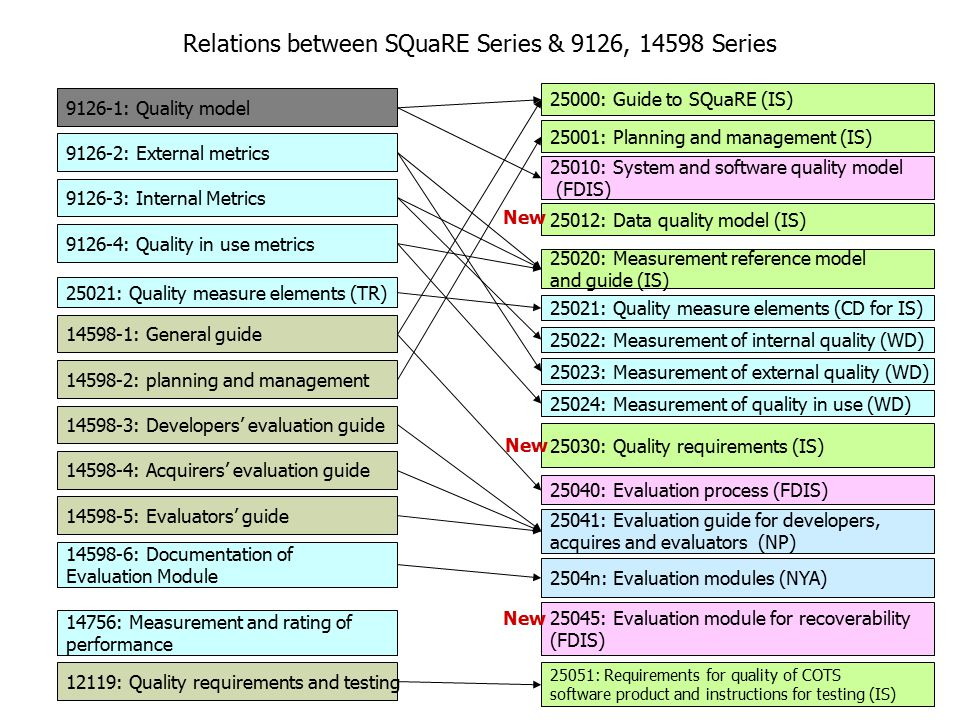 Relations between SQuaRE Series & 9126, 14598 Series 25000: Guide to SQuaRE (IS) 25001: Planning and management (IS) 25010: System and software quality model (FDIS) 25012: Data quality model (IS) 25020: Measurement reference model and guide (IS) 25021: Quality measure elements (CD for IS) 25022: Measurement of internal quality (WD) 25023: Measurement of external quality (WD) 25024: Measurement of quality in use (WD) 25030: Quality requirements (IS) 25040: Evaluation process (FDIS) 2504n: Evaluation modules (NYA) 25045: Evaluation module for recoverability (FDIS) 25051: Requirements for quality of COTS software product and instructions for testing (IS) 9126-1: Quality model 9126-2: External metrics 9126-3: Internal Metrics 9126-4: Quality in use metrics 14598-1: General guide 14598-2: planning and management 14598-3: Developers' evaluation guide 14598-4: Acquirers' evaluation guide 14598-5: Evaluators' guide 14598-6: Documentation of Evaluation Module 12119: Quality requirements and testing New 14756: Measurement and rating of performance 25021: Quality measure elements (TR) 25041: Evaluation guide for developers, acquires and evaluators (NP)