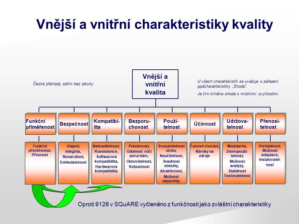 Vnější a vnitřní charakteristiky kvality Vnější a vnitřní kvalita Kompatibi- lita Bezporu- chovost Použi- telnost Účinnost Udržova- telnost Bezpečnost