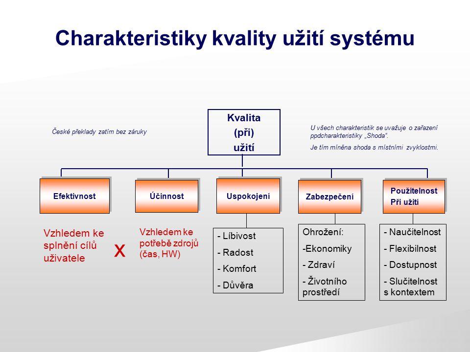 Charakteristiky kvality užití systému Kvalita (při) užití Uspokojení Zabezpečení Použitelnost Při užití Použitelnost Při užití Účinnost Efektivnost Če