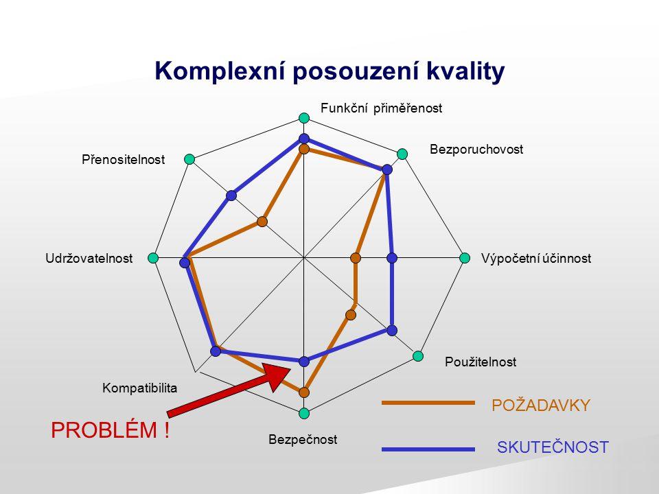Komplexní posouzení kvality Funkční přiměřenost Bezporuchovost Výpočetní účinnost Použitelnost Bezpečnost Kompatibilita Udržovatelnost Přenositelnost