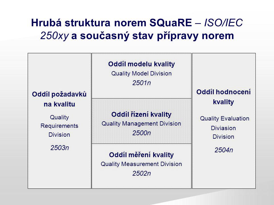 Kvalita a životní cyklus softwaru Požadavky na systém, získané od všech relevantních stran, dotčených budoucí funkcí vnějšího systému Technické požadavky na SW Požadavky na kvalitu užití Požadavky na vnější kvalitu Požadavky na vnitřní kvalitu Kvalita SW produktu Kvalita užití implementace Požadavky na změny Vnější kvalita Vnitřní kvalita (prediktory) Požadavky na zvýšení kvality
