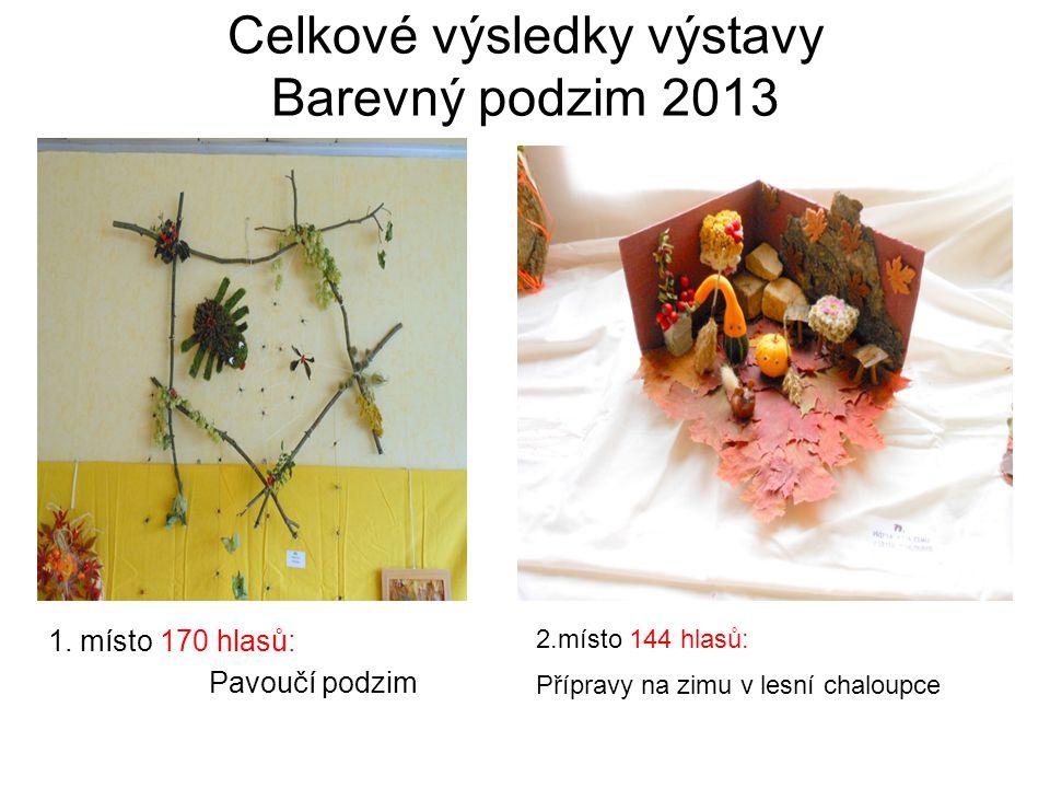 Celkové výsledky výstavy Barevný podzim 2013 2.místo 144 hlasů: Přípravy na zimu v lesní chaloupce 1.