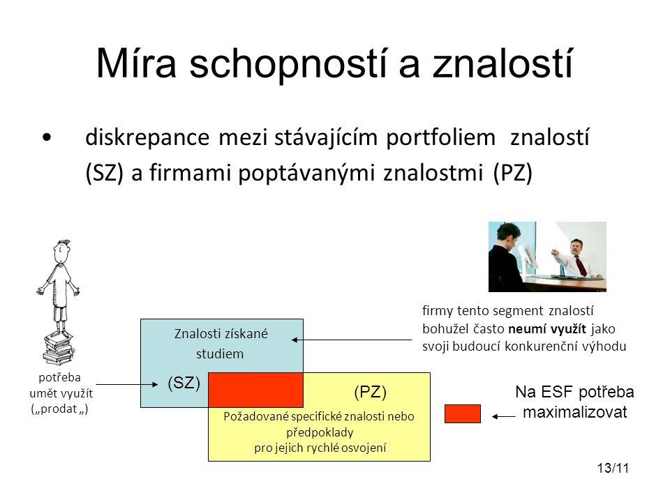 """Míra schopností a znalostí diskrepance mezi stávajícím portfoliem znalostí (SZ) a firmami poptávanými znalostmi (PZ) Znalosti získané studiem Požadované specifické znalosti nebo předpoklady pro jejich rychlé osvojení firmy tento segment znalostí bohužel často neumí využít jako svoji budoucí konkurenční výhodu Na ESF potřeba maximalizovat potřeba umět využít (""""prodat """") (SZ) (PZ) 13/11"""