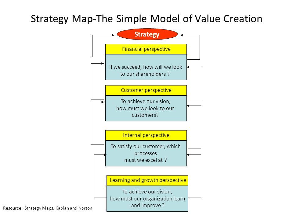 Strategy Map-The Simple Model of Value Creation To achieve our vision, how must our organization learn and improve ? To satisfy our customer, which pr