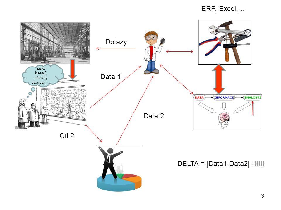 3 Zisky klesají, náklady stoupají, … Dotazy Data 1 ERP, Excel,… Data 2 Cíl 2 DELTA = |Data1-Data2| !!!!!!