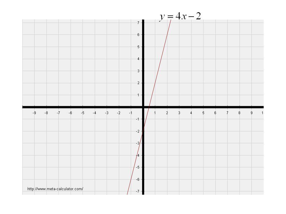 Urči rovnici přímky na obrázku: Na přímce zvolíme dva body.