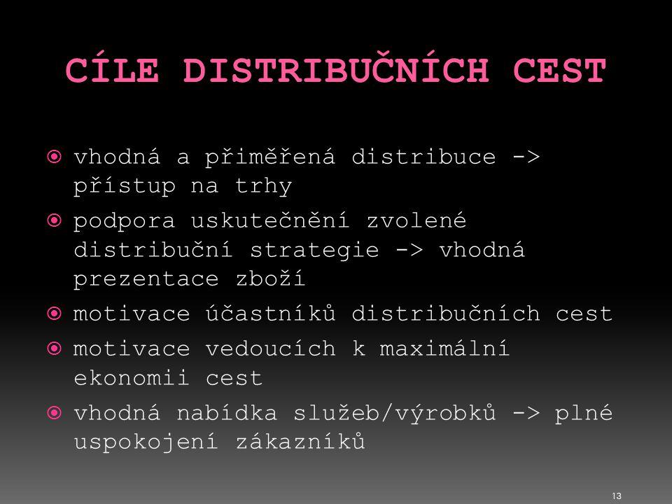 13  vhodná a přiměřená distribuce -> přístup na trhy  podpora uskutečnění zvolené distribuční strategie -> vhodná prezentace zboží  motivace účastn