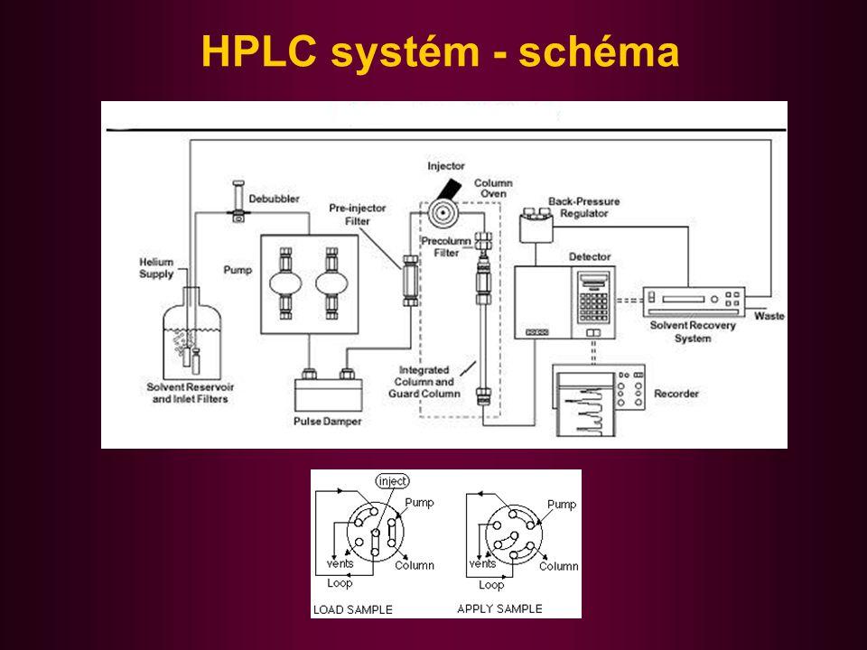 HPLC systém - schéma