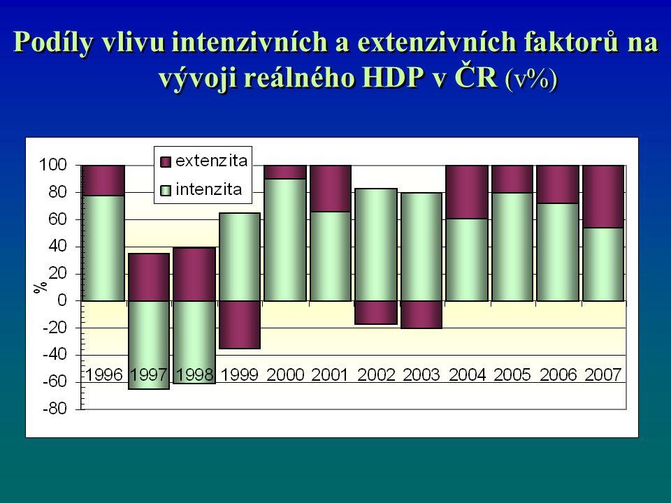 Podíly vlivu intenzivních a extenzivních faktorů na vývoji reálného HDP v ČR (v%)