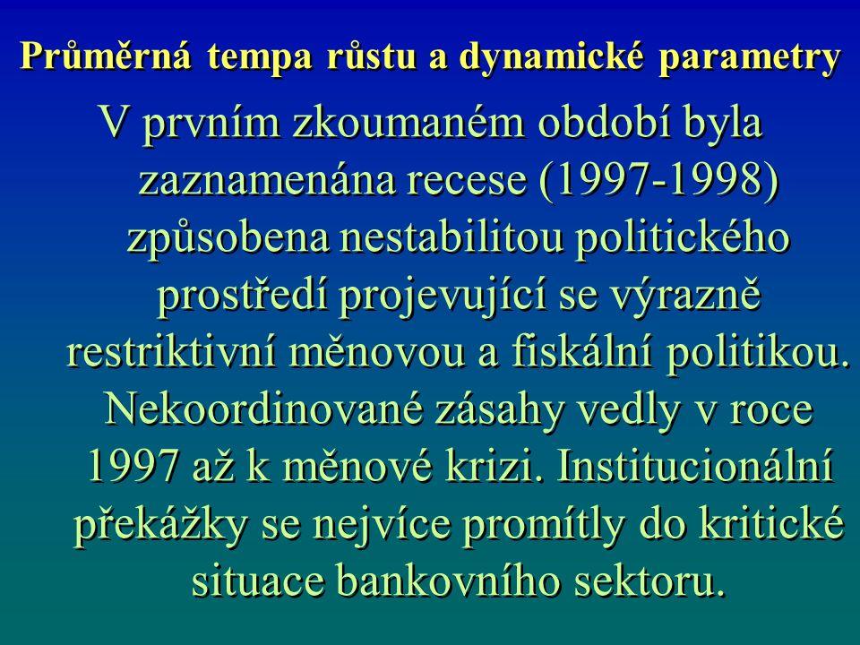 V prvním zkoumaném období byla zaznamenána recese (1997-1998) způsobena nestabilitou politického prostředí projevující se výrazně restriktivní měnovou a fiskální politikou.