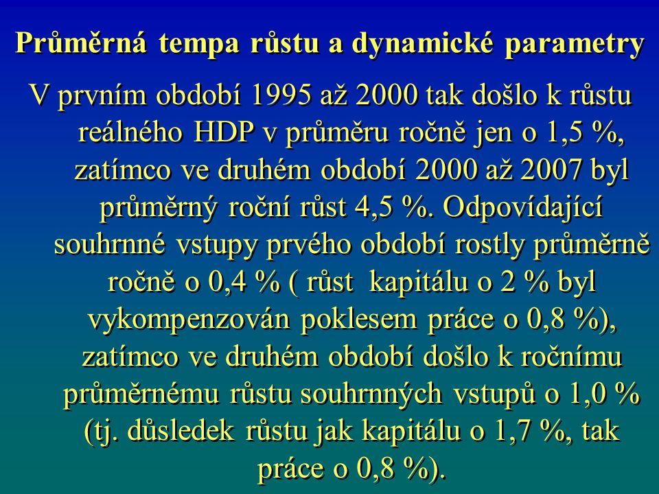 Průměrná tempa růstu a dynamické parametry V prvním období 1995 až 2000 tak došlo k růstu reálného HDP v průměru ročně jen o 1,5 %, zatímco ve druhém období 2000 až 2007 byl průměrný roční růst 4,5 %.
