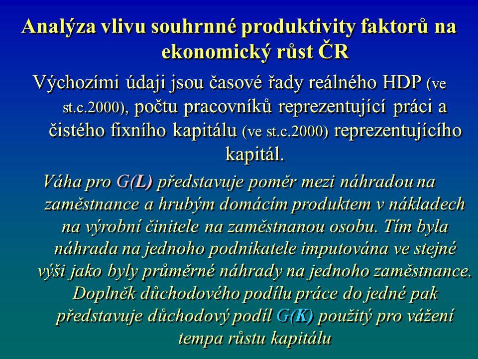 Analýza vlivu souhrnné produktivity faktorů na ekonomický růst ČR Výchozími údaji jsou časové řady reálného HDP (ve st.c.2000), počtu pracovníků repre