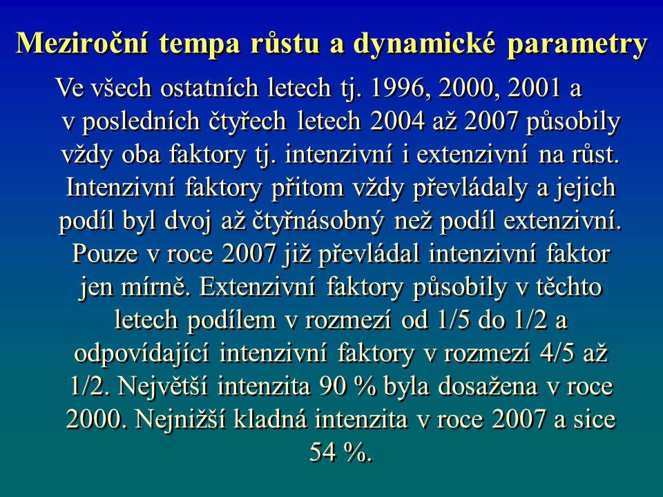 Meziroční tempa růstu a dynamické parametry Ve všech ostatních letech tj. 1996, 2000, 2001 a v posledních čtyřech letech 2004 až 2007 působily vždy ob