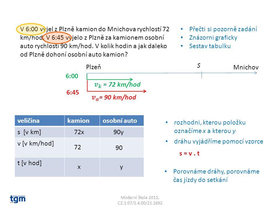 Moderní škola 2011, CZ.1.07/1.4.00/21.1692 Přečti si pozorně zadání Znázorni graficky Sestav tabulku V 6:00 vyjel z Plzně kamion do Mnichova rychlostí 72 km/hod.