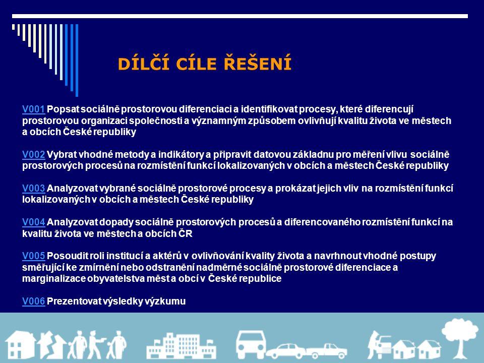 DÍLČÍ CÍLE ŘEŠENÍ V001V001 Popsat sociálně prostorovou diferenciaci a identifikovat procesy, které diferencují prostorovou organizaci společnosti a významným způsobem ovlivňují kvalitu života ve městech a obcích České republiky V002V002 Vybrat vhodné metody a indikátory a připravit datovou základnu pro měření vlivu sociálně prostorových procesů na rozmístění funkcí lokalizovaných v obcích a městech České republiky V003V003 Analyzovat vybrané sociálně prostorové procesy a prokázat jejich vliv na rozmístění funkcí lokalizovaných v obcích a městech České republiky V004V004 Analyzovat dopady sociálně prostorových procesů a diferencovaného rozmístění funkcí na kvalitu života ve městech a obcích ČR V005V005 Posoudit roli institucí a aktérů v ovlivňování kvality života a navrhnout vhodné postupy směřující ke zmírnění nebo odstranění nadměrné sociálně prostorové diferenciace a marginalizace obyvatelstva měst a obcí v České republice V006V006 Prezentovat výsledky výzkumu