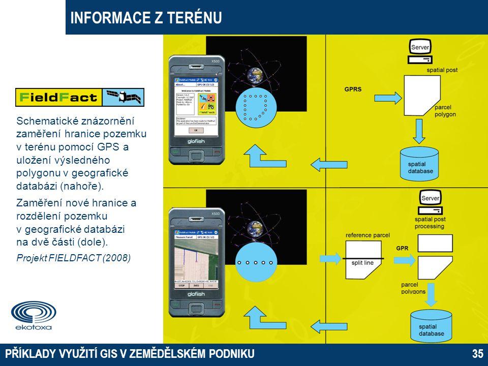INFORMACE Z TERÉNU PŘÍKLADY VYUŽITÍ GIS V ZEMĚDĚLSKÉM PODNIKU35 Schematické znázornění zaměření hranice pozemku v terénu pomocí GPS a uložení výsledné