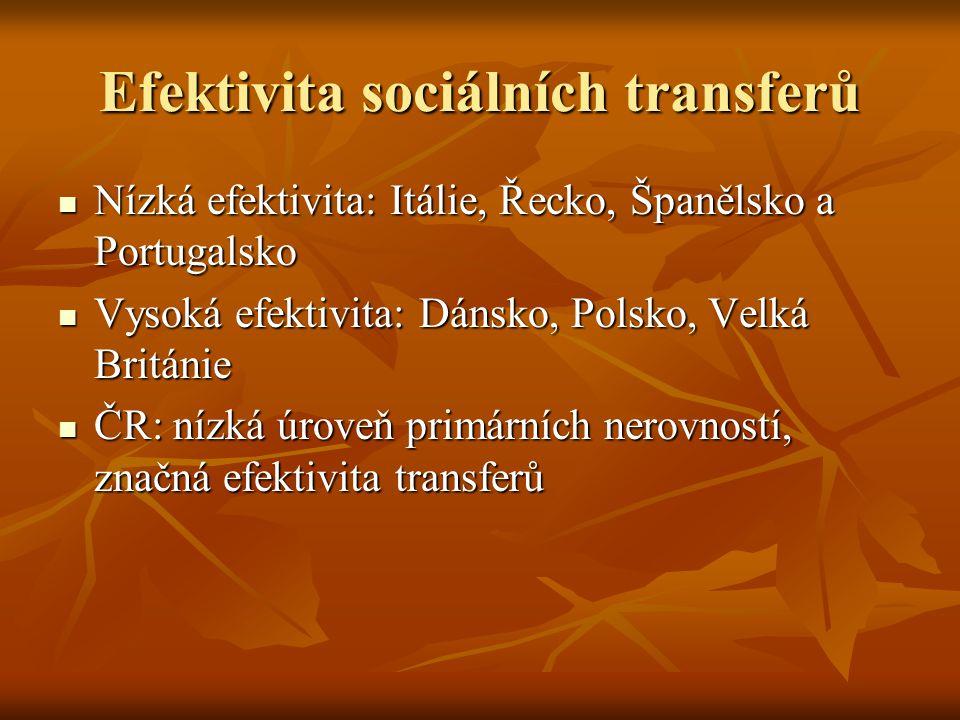 Efektivita sociálních transferů Nízká efektivita: Itálie, Řecko, Španělsko a Portugalsko Nízká efektivita: Itálie, Řecko, Španělsko a Portugalsko Vyso