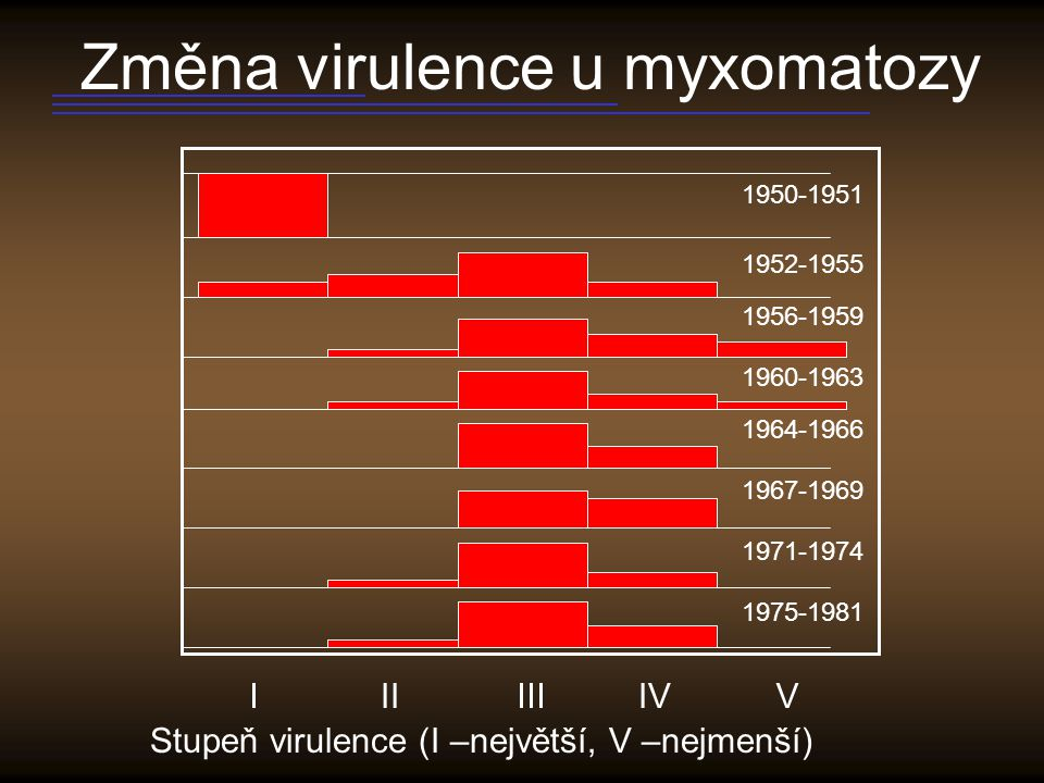 Mutabilita parazitů a virulence Stejný vliv jako superinfekce RNA viry horší než DNA viry U bakterií z komensálů jen 3% mutátoři, z patogenních bakterií 12-20%