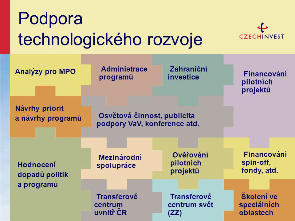 Návrhy priorit a návrhy programů Analýzy pro MPO Administrace programů Hodnocení dopadů politik a programů Osvětová činnost, publicita podpory VaV, konference atd.