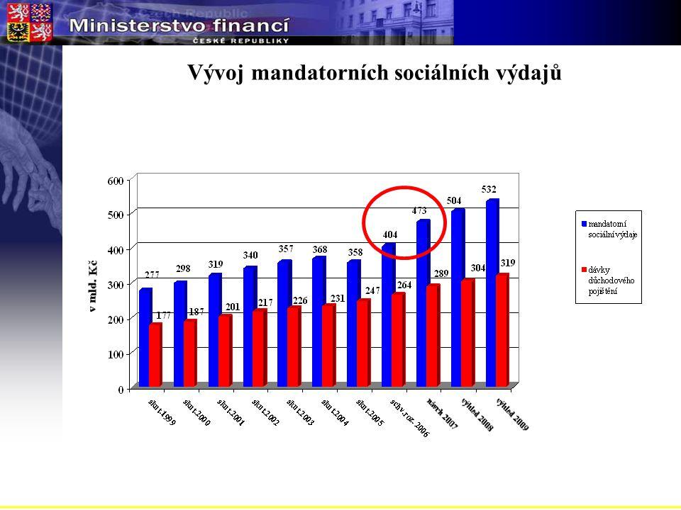 Vývoj mandatorních sociálních výdajů