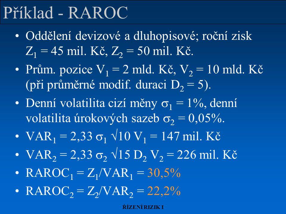 ŘÍZENÍ RIZIK I Příklad - RAROC Oddělení devizové a dluhopisové; roční zisk Z 1 = 45 mil.