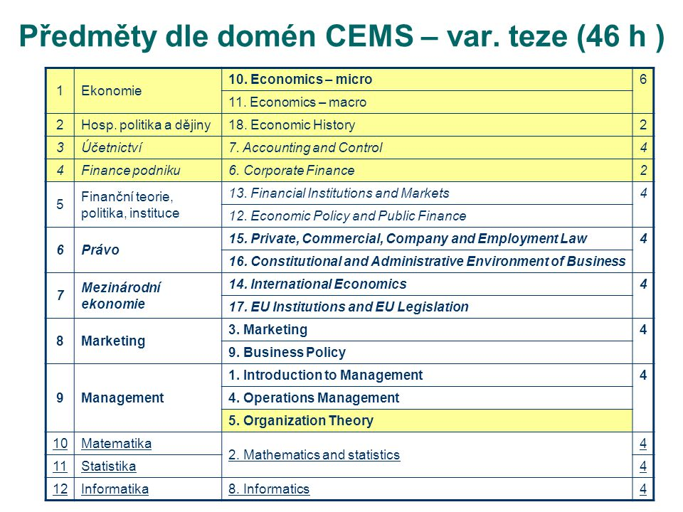 Předměty dle domén CEMS – var. teze (46 h ) 1Ekonomie 10.