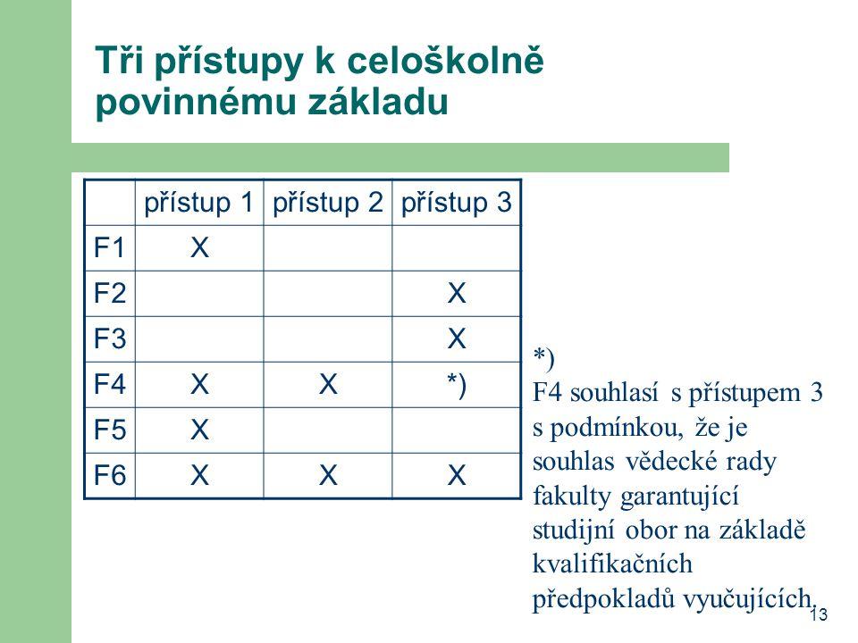 13 Tři přístupy k celoškolně povinnému základu přístup 1přístup 2přístup 3 F1X F2X F3X F4XX*) F5X F6XXX *) F4 souhlasí s přístupem 3 s podmínkou, že je souhlas vědecké rady fakulty garantující studijní obor na základě kvalifikačních předpokladů vyučujících.