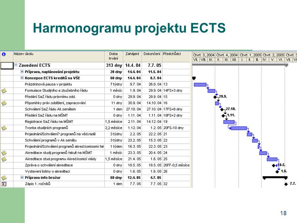 18 Harmonogramu projektu ECTS