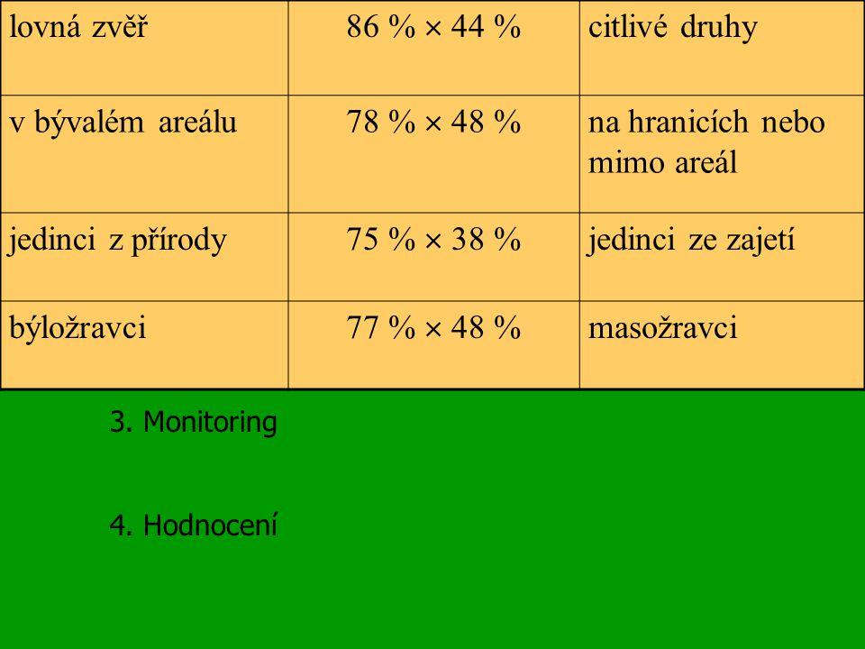 Reintrodukce rysa na Šumavě poslední zástřely 60.- 90.