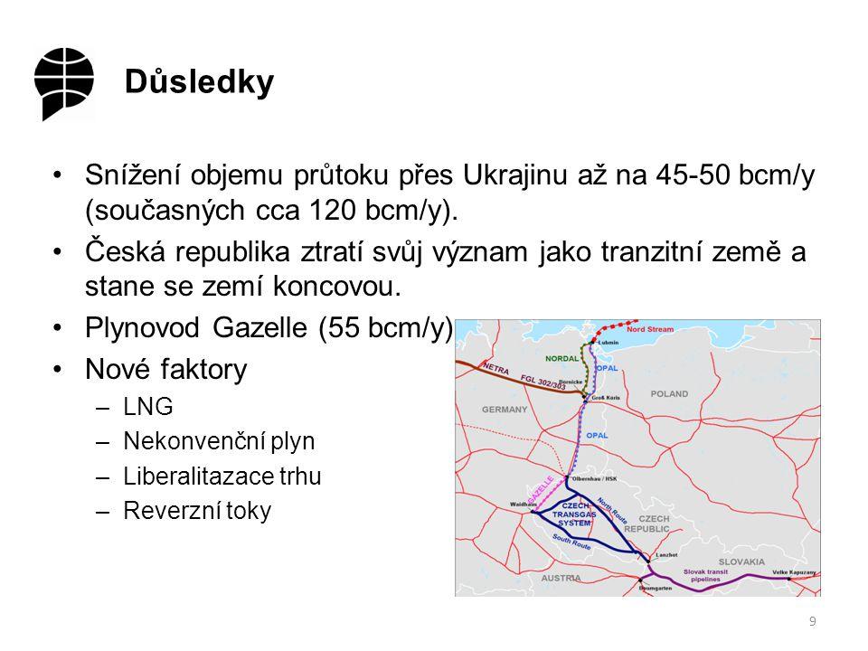 Důsledky 9 Snížení objemu průtoku přes Ukrajinu až na 45-50 bcm/y (současných cca 120 bcm/y).