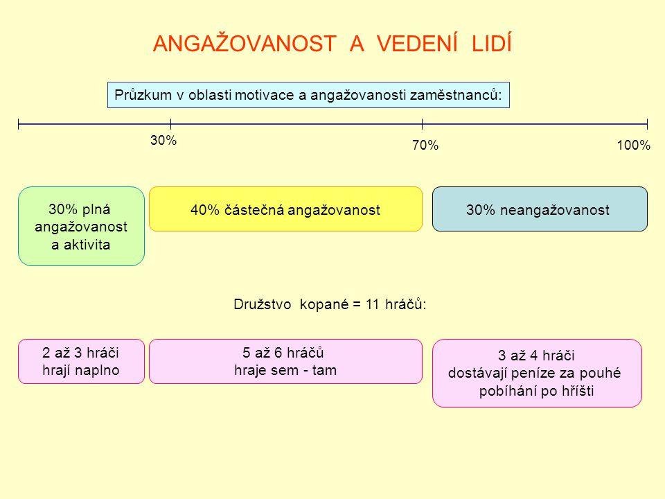 ANGAŽOVANOST A VEDENÍ LIDÍ Průzkum v oblasti motivace a angažovanosti zaměstnanců: 30% plná angažovanost a aktivita 40% částečná angažovanost30% neangažovanost 30% 70%100% Družstvo kopané = 11 hráčů: 2 až 3 hráči hrají naplno 5 až 6 hráčů hraje sem - tam 3 až 4 hráči dostávají peníze za pouhé pobíhání po hříšti