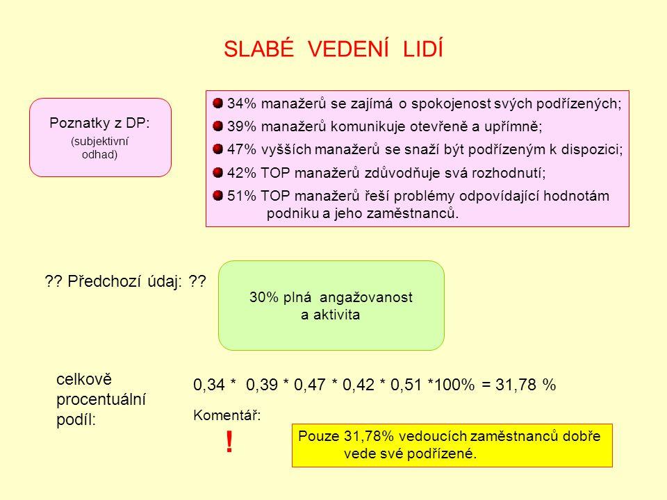 SLABÉ VEDENÍ LIDÍ Poznatky z DP: (subjektivní odhad) 34% manažerů se zajímá o spokojenost svých podřízených; 39% manažerů komunikuje otevřeně a upřímně; 47% vyšších manažerů se snaží být podřízeným k dispozici; 42% TOP manažerů zdůvodňuje svá rozhodnutí; 51% TOP manažerů řeší problémy odpovídající hodnotám podniku a jeho zaměstnanců.