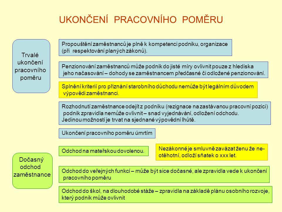 UKONČENÍ PRACOVNÍHO POMĚRU Trvalé ukončení pracovního poměru Propouštění zaměstnanců je plně k kompetenci podniku, organizace (při respektování planých zákonů).